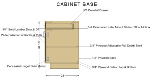 Interior Base Cabinet Widths specs and policies for kitchens baths by larimar cabinet base specs